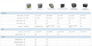 45 Veritable Carrier Air Conditioner Comparison Chart