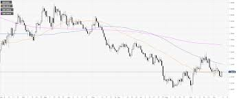 Gbp To Usd Today Chart Gbp Usd Technical Analysis Cable Spikes To 1 2296 On Brexit