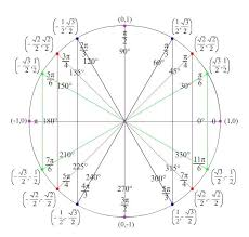 Unit Circle Sin Cos Tan Chart Unit Circle For Tan Math Trig Functions Beyond The Unit