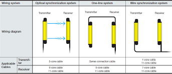 step 4 select the cables gl r series keyence america select 1 cable for each transmitter receiver according to the optimal wiring system if multiple functions are necessary select an 11 core cable