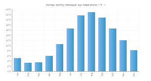 Manasquan Tide Chart 2018 Manasquan Nj Water Temperature United States Sea