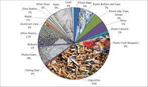 2014 Beach Cleanup Chart Marine Debris Aluminum Cans