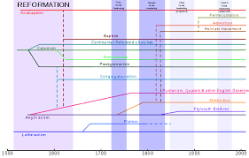 Small Church Organizational Chart List Of Christian Denominations By Number Of Members Wikipedia