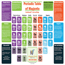 Magento Periodic Table of Elements