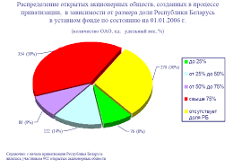 Реферат Приватизация в Республике Беларусь com Банк  Приватизация в Республике Беларусь