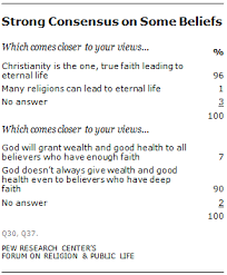 evangelical beliefs and practices pew research center lausanne belief 7