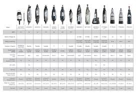 Dremel Tool Comparison Chart Dremel Tools Find The Right Tool To Complete Your Project