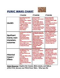 punic wars organizational chart hannibal ancient rome tpt punic wars organizational chart hannibal ancient rome