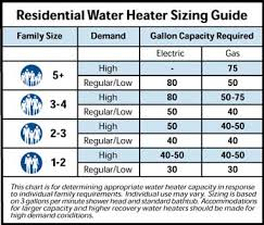 What Size Water Heater