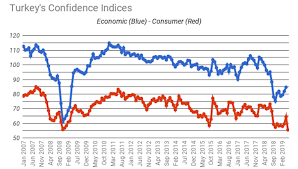 Confidence Index Chart Bne Intellinews Turkeys Consumer Confidence Index