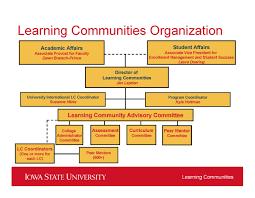 Organizational Chart Learning Communities Iowa State