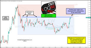 Kimble Charting Solutions Kimble Charting Solutions Are Gold Miners Breaking Out