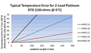 100 Ohm Rtd Temperature Chart Minco Components What Are The Differences Between 2 3 Or 4