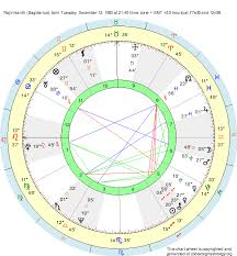 Birth Chart Rajinikanth Sagittarius Zodiac Sign Astrology