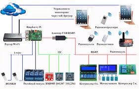 my home automation raspberry pi