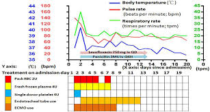 Temperature Pulse Rate And Respiratory Rate Chart