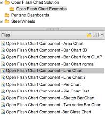 Open Flash Chart Examples Pentahoflashchart Basics Goodman On Bi