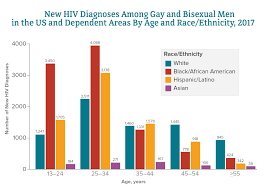 Hiv And African American Gay And Bisexual Men Hiv By Group