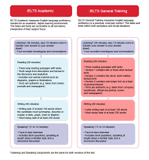 what is the difference between ielts general training and academic  the ielts listening and speaking modules are exactly the same for academic and gt ielts candidates therefore you won t any differences in listening