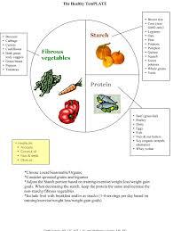 Microsoft Word The Healthy Plate Doc Nasm Blog