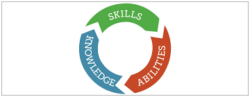 Competencies Meaning Competency Based Education What It Is And How Its Different