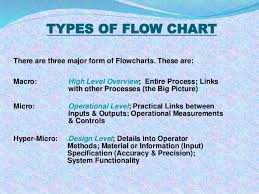 flowchart of admission process in colleges Business Process Flow Diagram types of flow chart