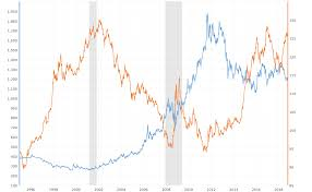 Gold In Dollar Chart Gold Prices And U S Dollar Correlation 10 Year Chart