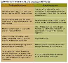 pharmaceutical quality by design qbd for better method pharmaceutical qbd