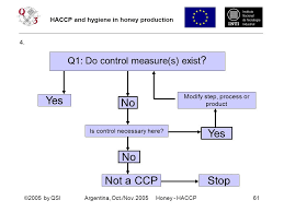 Honey Processing Flow Chart Haccp Hygiene In Honey Production Ppt Download