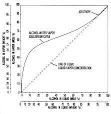 Alcohol Evaporation Temperature Chart Ae 117