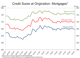 The Average Credit Score To Qualify For A Mortgage Is Now