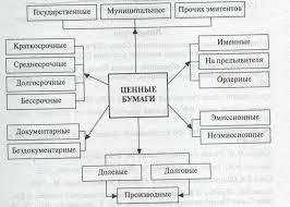 Реферат Характеристика ценных бумаг и их использование на  Характеристика ценных бумаг и их использование на фондовом рынке