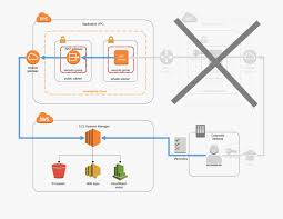 Amazon Elastic Compute Cloud Clip Stock Replacing A Bastion Host Amazon Elastic Compute