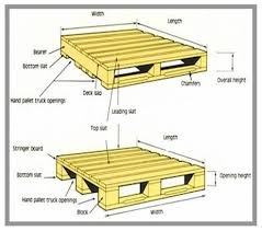 standard pallet size. having understood about the pallet and dimensions, it is time to explain how build a racking module using calculate size of standard