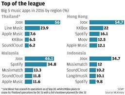 Joox Top Chart 2017 Tencents Joox Music Streaming Service Proves A Hit Across