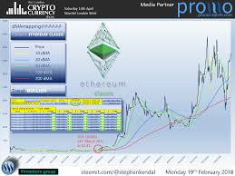 Ethereum Classic Growth Chart
