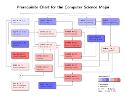 What Is Chart In Computer Computer Science Prerequisite Chart
