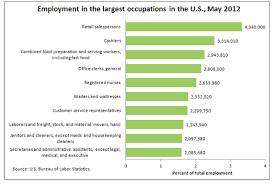 Interesting Jobs List My Daily Career News The 10 Most Common And 10 Least