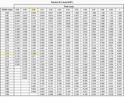 Calculate Reactive Power Of A Capacitor Bank And Improve