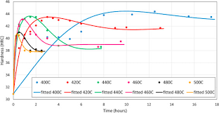 440c Heat Treat Chart Influence Of Simultaneous Aging And Plasma Nitriding On