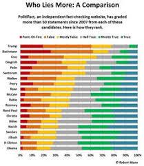 7 Best Politics Images In 2016 Politics Donald Tramp