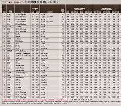 Rifle Bullet Size Chart Comparison 39 Systematic Rifle Ammo Comparison Chart