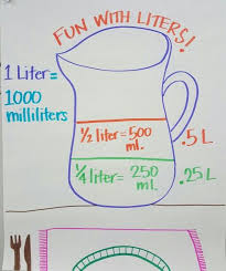 Liters Milliliters Anchor Chart Math Charts Math
