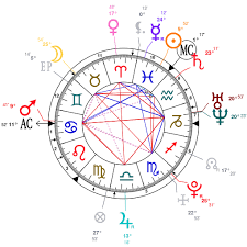 Astrology And Natal Chart Of Emmelie De Forest Born On 1993