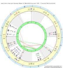 Libra Birth Chart Birth Chart Jared Cohen Libra Zodiac Sign Astrology