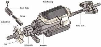 electric motor brush diagram. Beautiful Diagram Carbon Brushes Make The Electrical Contact Worn Are Most  Common Problem With Electric Motor Brush Diagram Y