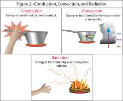Heat Conduction Convection Radiation Molecular Gastronomy Adventure