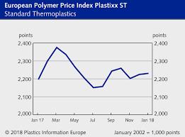 Plastic Resin Price Chart 2019 Credible Pvc Resin Price Chart 2019