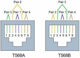 explain the t568a and t568b wiring schemes wiring diagram t568a and t568b wiring schemes what s the difference rj45 t568b wiring diagram