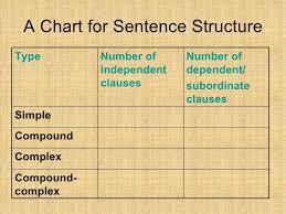 Simple Compound Complex Chart Www Bedowntowndaytona Com